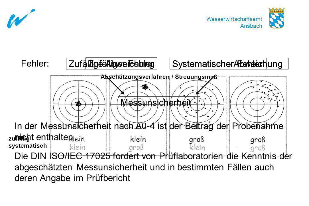 Wasserwirtschaftsamt Ansbach Fehler: Zufälliger Fehler Systematischer Fehler Zufällige Abweichung Systematische Abweichung PräzisionRichtigkeit zufäll