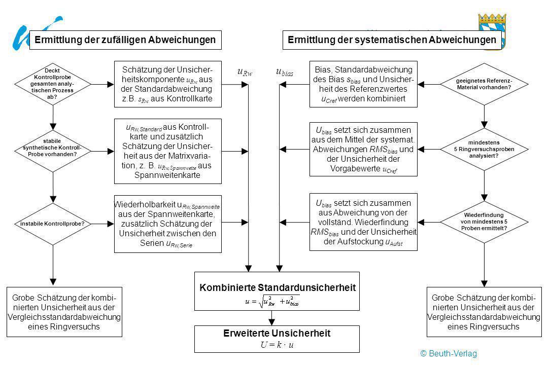 Wasserwirtschaftsamt Ansbach Erweiterte Unsicherheit U = k u stabile synthetische Kontroll- Probe vorhanden? Kombinierte Standardunsicherheit Wiederho