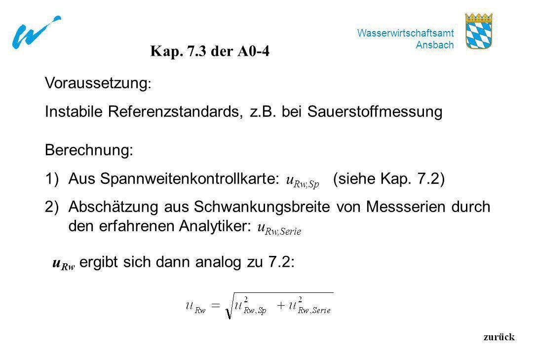 Wasserwirtschaftsamt Ansbach zurück Kap. 7.3 der A0-4 Voraussetzung : Instabile Referenzstandards, z.B. bei Sauerstoffmessung Berechnung: 1)Aus Spannw