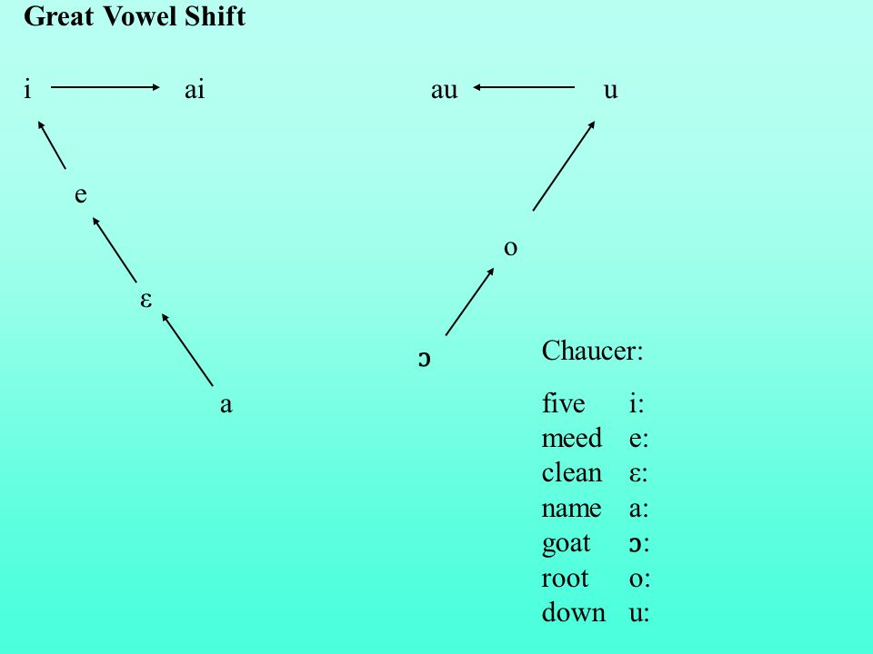 Great Vowel Shift Chaucer: fivei: meed e: cleanε: name a: goat : rooto: downu: i ai au u e o ε a ɔ ɔ