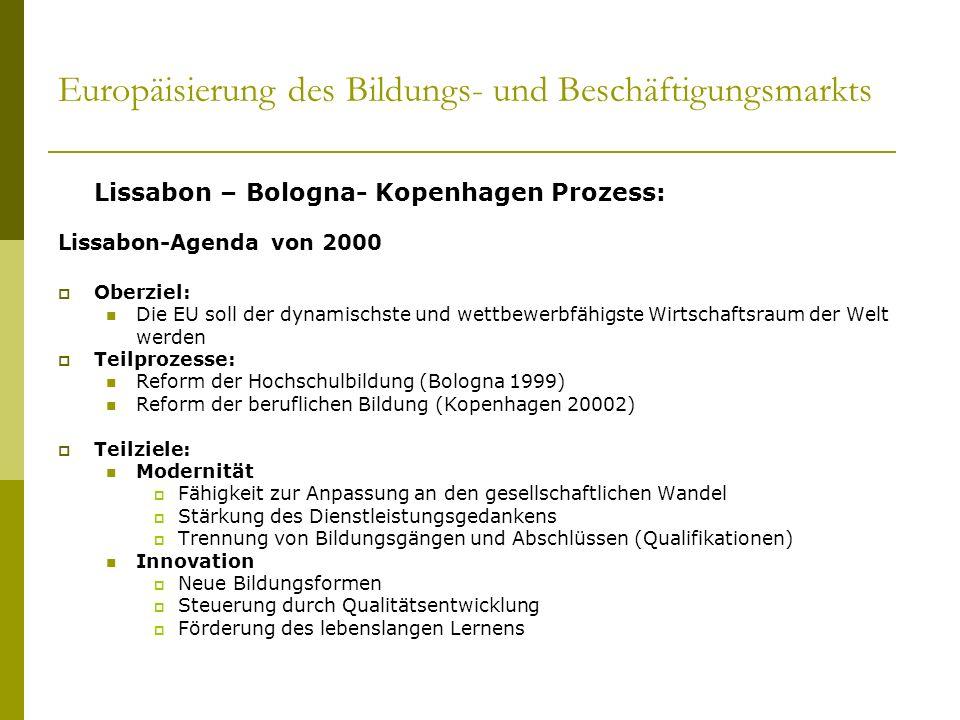 Europäisierung des Bildungs- und Beschäftigungsmarkts Lissabon – Bologna- Kopenhagen Prozess: Lissabon-Agenda von 2000 Oberziel: Die EU soll der dynam