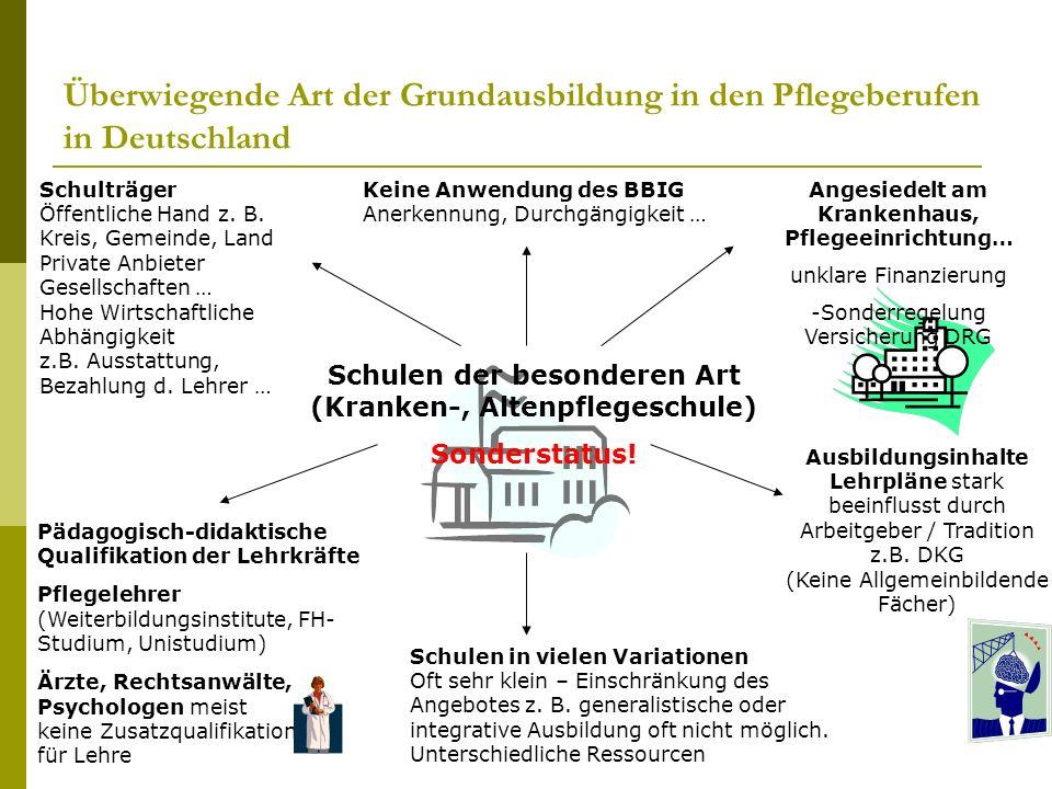 Überwiegende Art der Grundausbildung in den Pflegeberufen in Deutschland Schulen der besonderen Art (Kranken-, Altenpflegeschule) Sonderstatus! Angesi