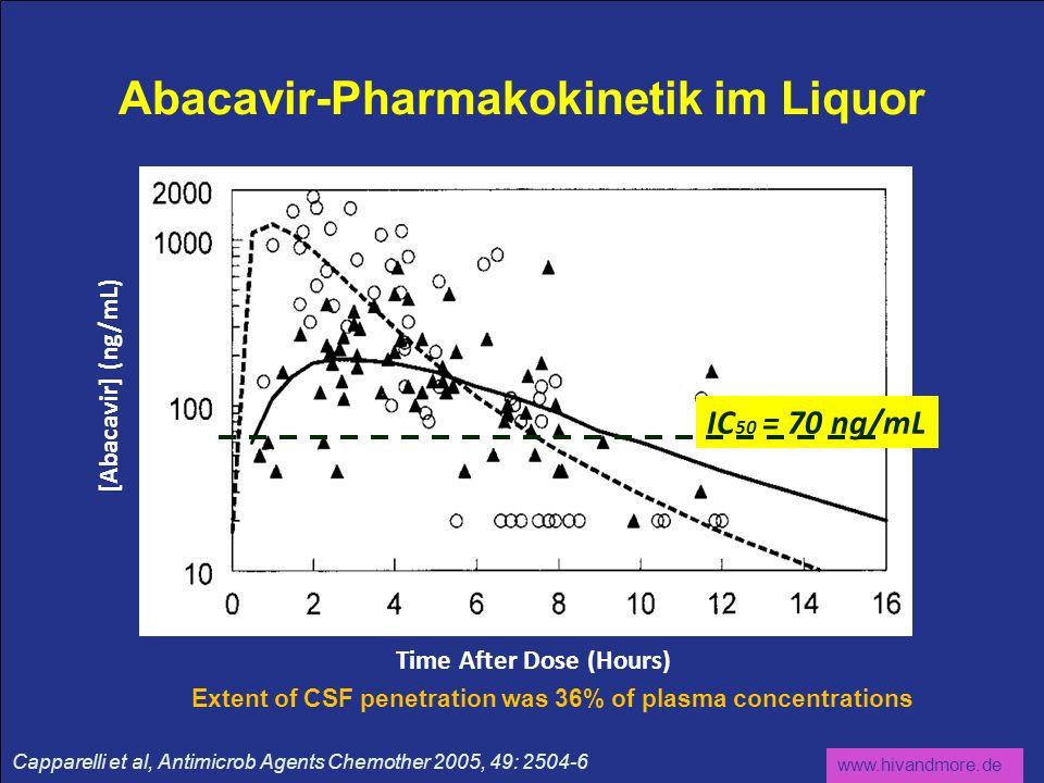 www.hivandmore.de Abacavir-Pharmakokinetik im Liquor Capparelli et al, Antimicrob Agents Chemother 2005, 49: 2504-6 Extent of CSF penetration was 36%