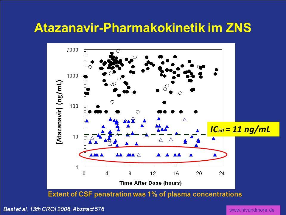 www.hivandmore.de Atazanavir-Pharmakokinetik im ZNS Extent of CSF penetration was 1% of plasma concentrations Best et al, 13th CROI 2006, Abstract 576