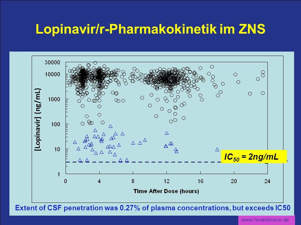 www.hivandmore.de Lopinavir/r-Pharmakokinetik im ZNS Extent of CSF penetration was 0.27% of plasma concentrations, but exceeds IC50 [Lopinavir] (ng/mL