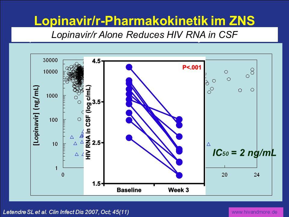 www.hivandmore.de Lopinavir/r-Pharmakokinetik im ZNS Lopinavir Levels in CSF Commonly Exceed IC 50 [Lopinavir] (ng/mL) IC 50 = 2 ng/mL Lopinavir/r Alo