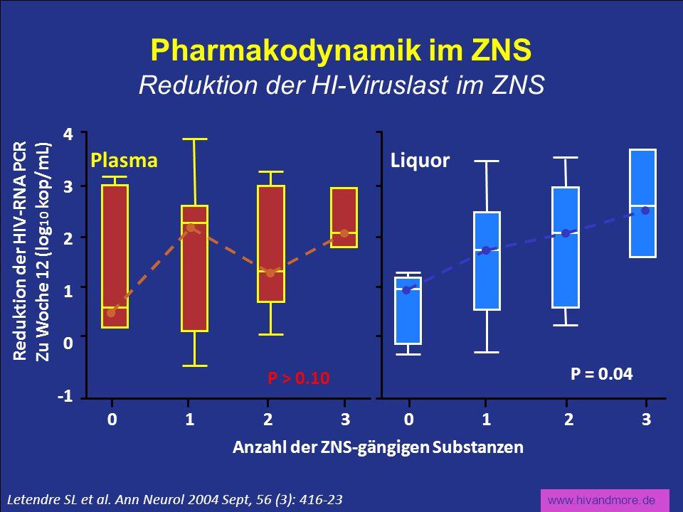 www.hivandmore.de Pharmakodynamik im ZNS Reduktion der HI-Viruslast im ZNS Anzahl der ZNS-gängigen Substanzen Reduktion der HIV-RNA PCR Zu Woche 12 (l
