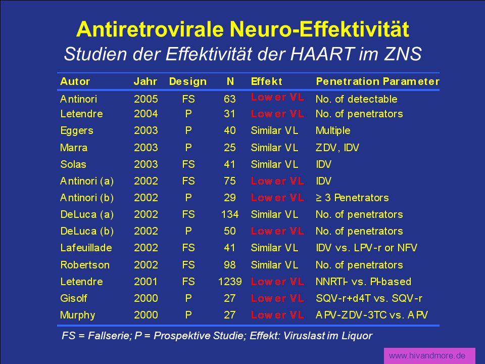 www.hivandmore.de Antiretrovirale Neuro-Effektivität Studien der Effektivität der HAART im ZNS FS = Fallserie; P = Prospektive Studie; Effekt: Virusla