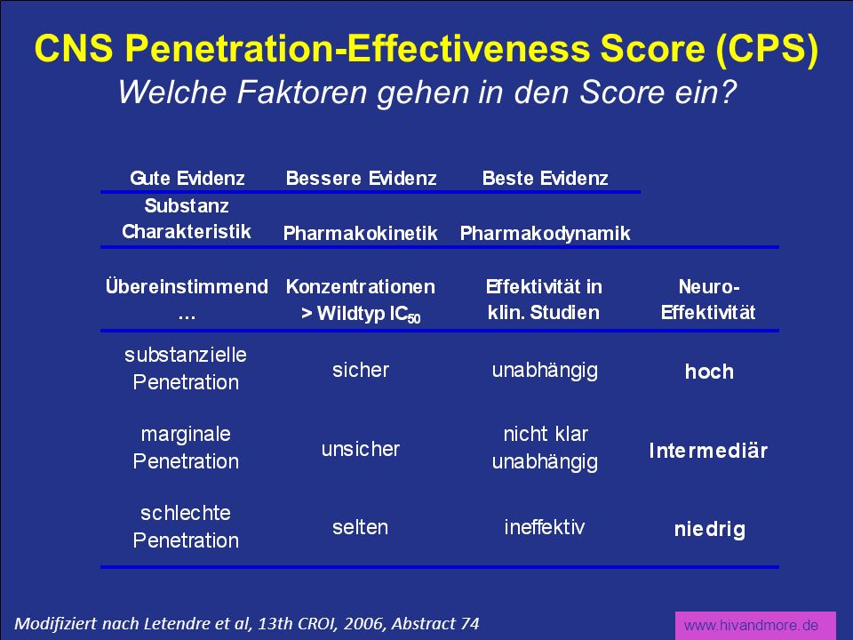 www.hivandmore.de CNS Penetration-Effectiveness Score (CPS) Welche Faktoren gehen in den Score ein? Modifiziert nach Letendre et al, 13th CROI, 2006,