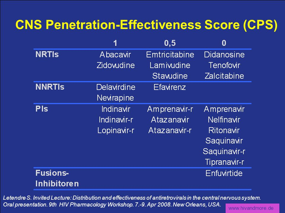 www.hivandmore.de CNS Penetration-Effectiveness Score (CPS) Letendre S. Invited Lecture: Distribution and effectiveness of antiretrovirals in the cent