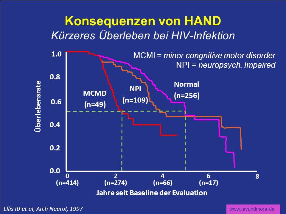 www.hivandmore.de NPI (n=109) Normal (n=256) 1.0 0.8 0.6 0.4 0.2 0.0 0 (n=414) 2 (n=274) 4 (n=66) 6 (n=17) Jahre seit Baseline der Evaluation 8 Überle