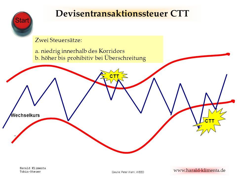 www.harald-klimenta.de Harald Klimenta Tobin-Steuer Qeulle: Peter Wahl, WEED CTT Wechselkurs Zwei Steuersätze: a. niedrig innerhalb des Korridors b. h