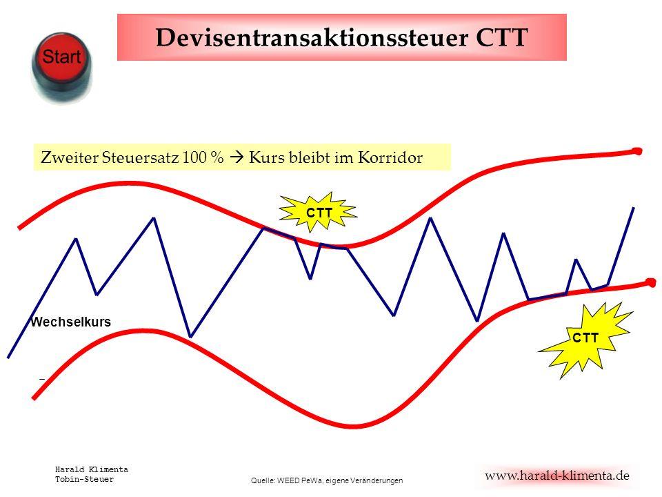 www.harald-klimenta.de Harald Klimenta Tobin-Steuer Devisentransaktionssteuer CTT Quelle: WEED PeWa, eigene Veränderungen CTT Wechselkurs Zweiter Steu