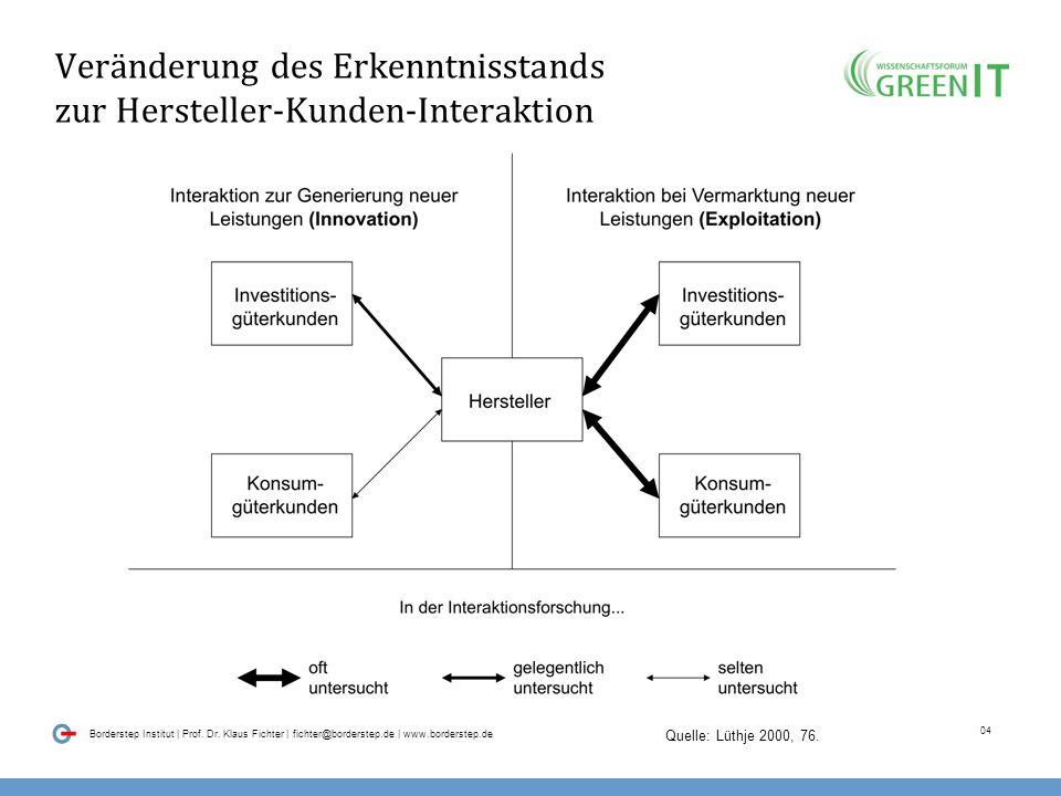 03 Borderstep Institut | Prof. Dr. Klaus Fichter | fichter@borderstep.de | www.borderstep.de Wandel der Einsicht über die Bedeutung von Kunden und Anw