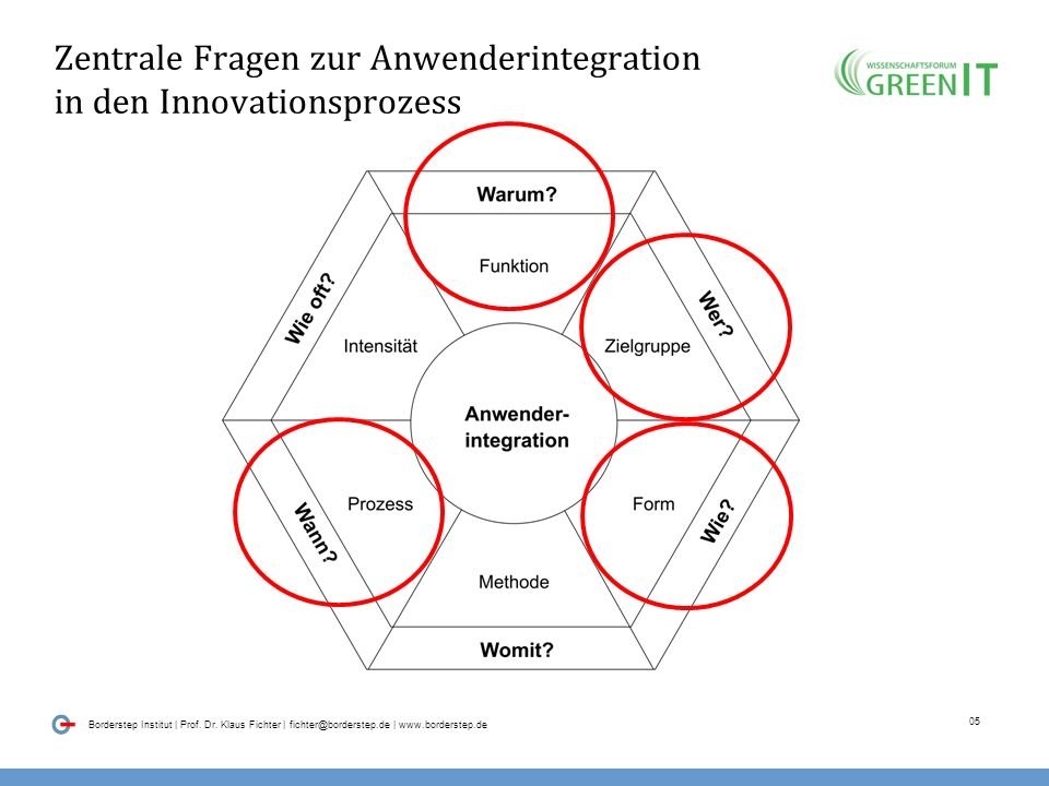 04 Borderstep Institut | Prof. Dr. Klaus Fichter | fichter@borderstep.de | www.borderstep.de Veränderung des Erkenntnisstands zur Hersteller-Kunden-In