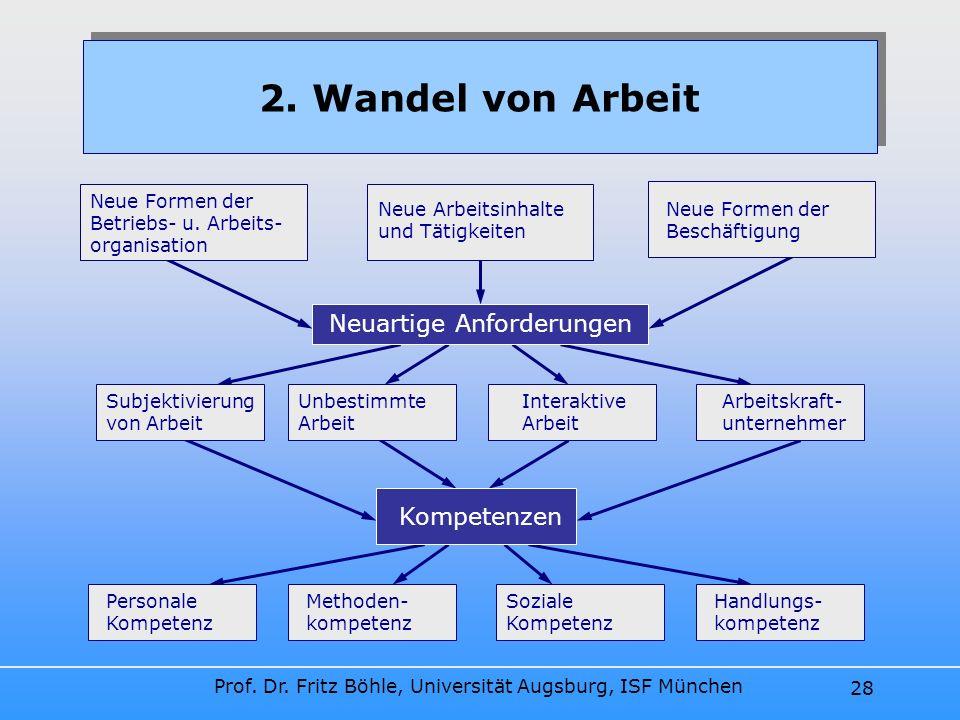 Prof. Dr. Fritz Böhle, Universität Augsburg, ISF München 28 Kompetenzen 2. Wandel von Arbeit Neuartige Anforderungen Neue Formen der Betriebs- u. Arbe