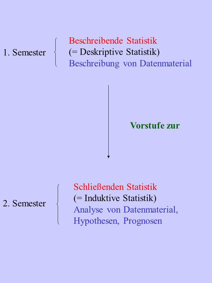 Beschreibende Statistik (= Deskriptive Statistik) Beschreibung von Datenmaterial Vorstufe zur Schließenden Statistik (= Induktive Statistik) Analyse v