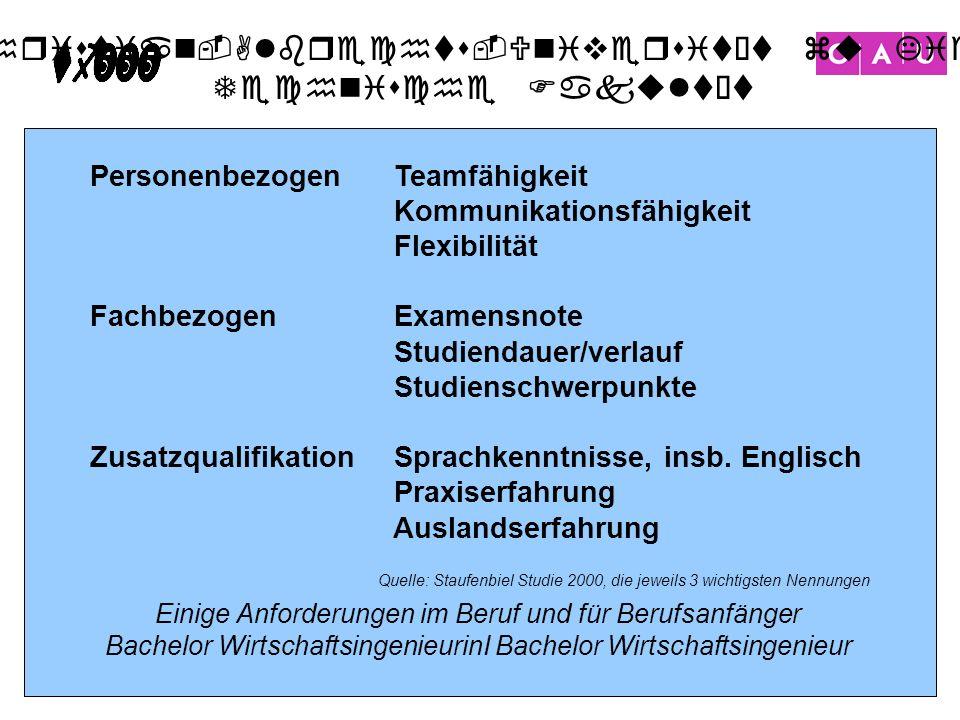 Christian-Albrechts-Universität zu Kiel Technische Fakultät 25 Einige Anforderungen im Beruf und für Berufsanfänger Bachelor WirtschaftsingenieurinI B