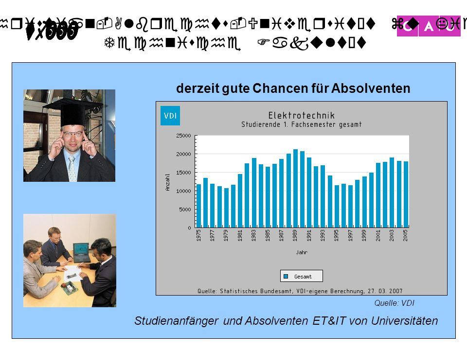 Christian-Albrechts-Universität zu Kiel Technische Fakultät 31 Quelle: VDI Studienanfänger und Absolventen ET&IT von Universitäten derzeit gute Chance