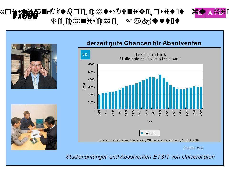 Christian-Albrechts-Universität zu Kiel Technische Fakultät 32 Quelle: VDI Studienanfänger und Absolventen ET&IT von Universitäten derzeit gute Chance