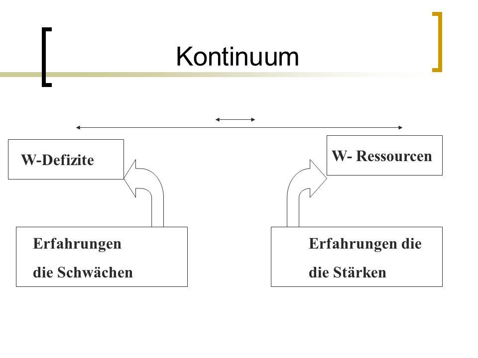 Kontinuum W-Defizite W- Ressourcen Erfahrungen Erfahrungen die die Schwächen die Stärken