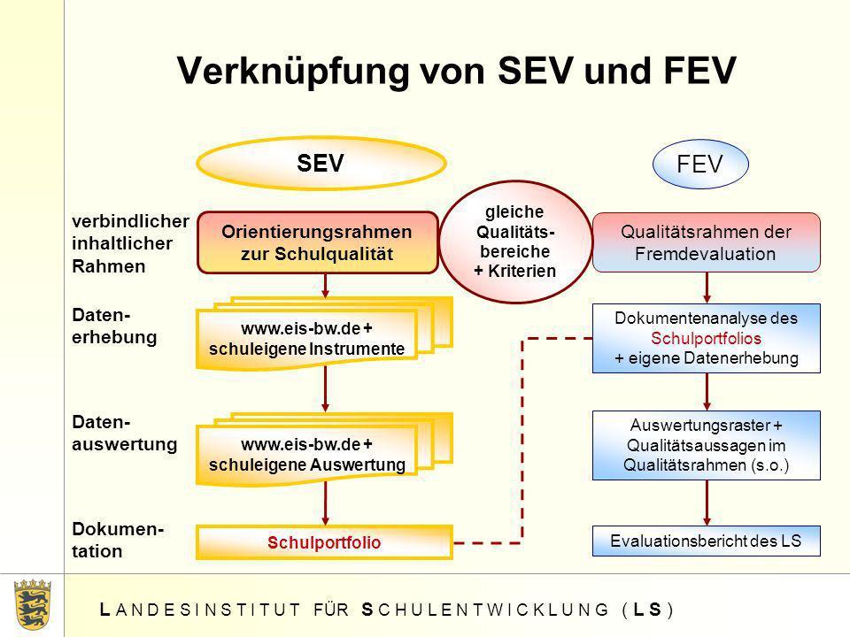 L A N D E S I N S T I T U T FÜR S C H U L E N T W I C K L U N G ( L S ) Verknüpfung von SEV und FEV SEV FEV verbindlicher inhaltlicher Rahmen Daten- e