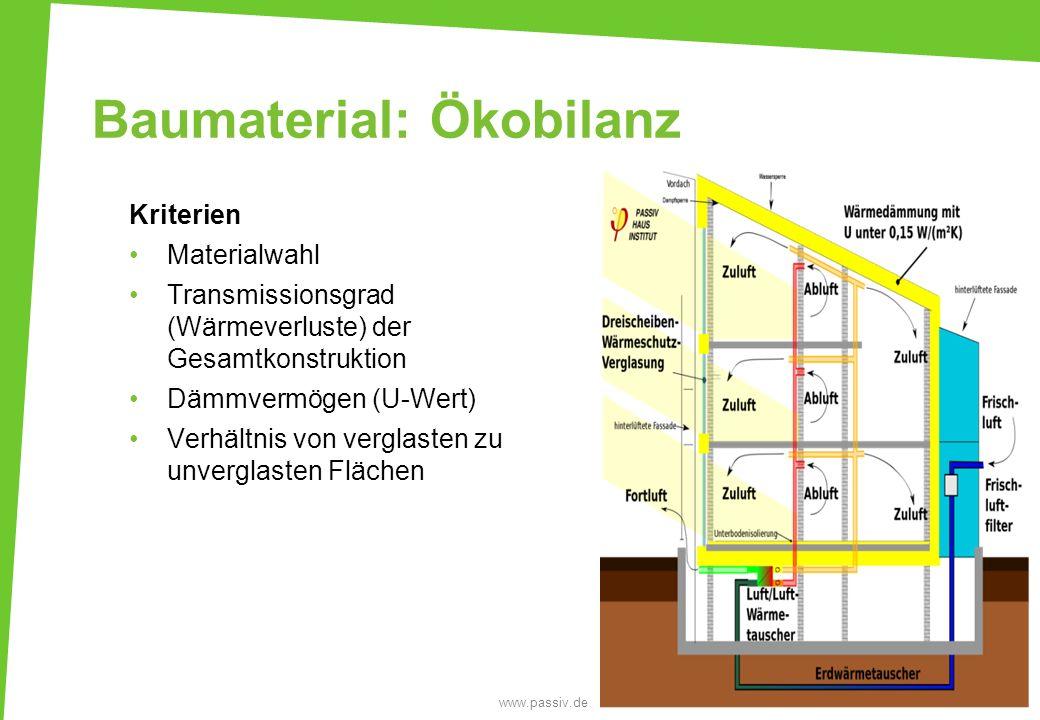 Baumaterial: Ökobilanz 13 www.passiv.de Kriterien Materialwahl Transmissionsgrad (Wärmeverluste) der Gesamtkonstruktion Dämmvermögen (U-Wert) Verhältn