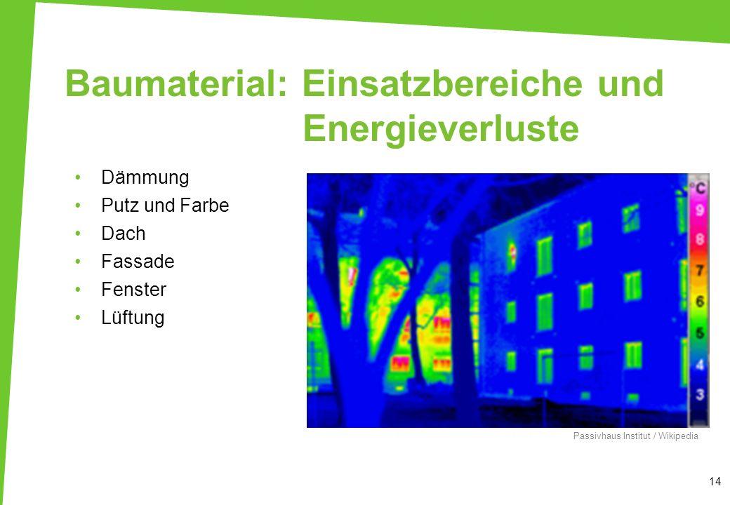 Baumaterial: Einsatzbereiche und Energieverluste 14 www.ipeg- institut.de Dämmung Putz und Farbe Dach Fassade Fenster Lüftung Passivhaus Institut / Wi
