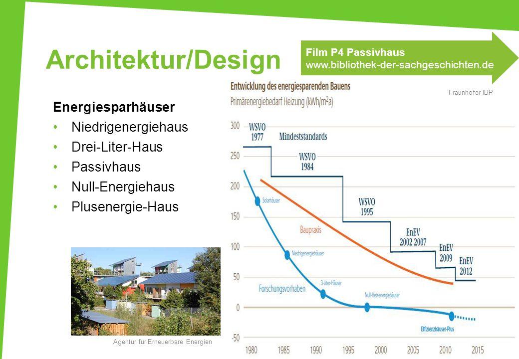 Architektur/Design UfU nach: www.guidobauernsachs.de Energiesparhäuser Niedrigenergiehaus Drei-Liter-Haus Passivhaus Null-Energiehaus Plusenergie-Haus