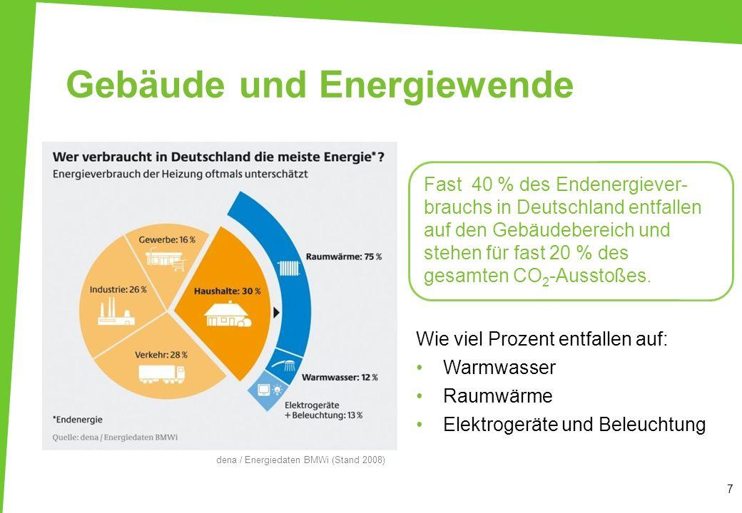 Gebäude und Energiewende 7 Wie viel Prozent entfallen auf: Warmwasser Raumwärme Elektrogeräte und Beleuchtung dena / Energiedaten BMWi (Stand 2008) Fa