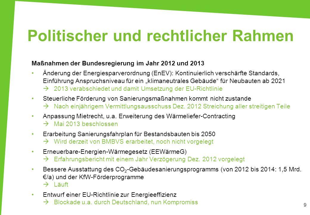 Politischer und rechtlicher Rahmen Maßnahmen der Bundesregierung im Jahr 2012 und 2013 Änderung der Energiesparverordnung (EnEV): Kontinuierlich versc