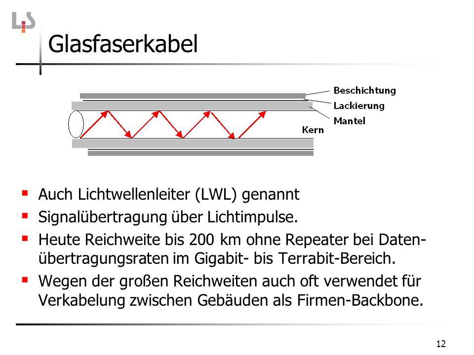 12 Glasfaserkabel Auch Lichtwellenleiter (LWL) genannt Signalübertragung über Lichtimpulse. Heute Reichweite bis 200 km ohne Repeater bei Daten- übert