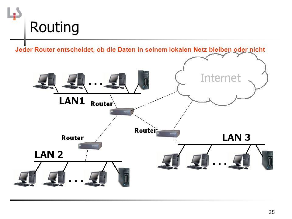28 Routing Jeder Router entscheidet, ob die Daten in seinem lokalen Netz bleiben oder nicht