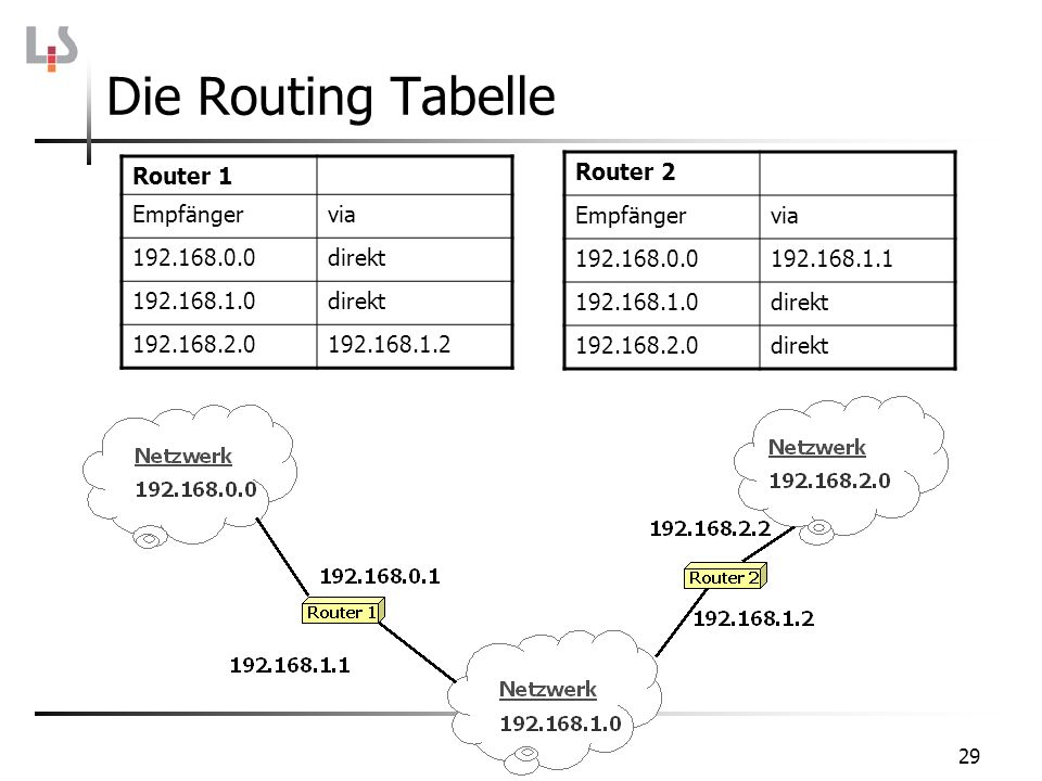 29 Die Routing Tabelle Router 1 Empfängervia 192.168.0.0direkt 192.168.1.0direkt 192.168.2.0192.168.1.2 Router 2 Empfängervia 192.168.0.0192.168.1.1 1