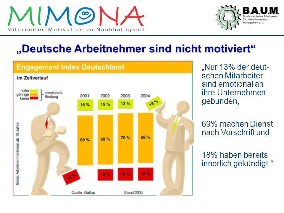 Deutsche Arbeitnehmer sind nicht motiviert Nur 13% der deut- schen Mitarbeiter sind emotional an ihre Unternehmen gebunden, 69% machen Dienst nach Vor