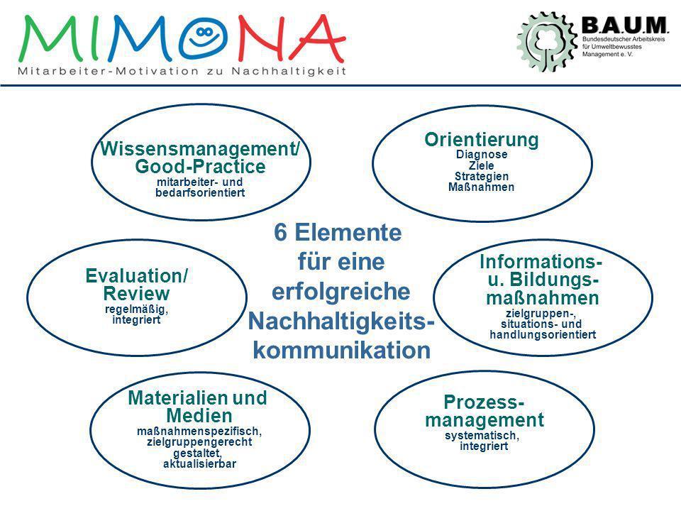 6 Elemente für eine erfolgreiche Nachhaltigkeits- kommunikation Informations- u. Bildungs- maßnahmen zielgruppen-, situations- und handlungsorientiert