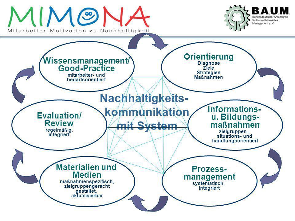 Nachhaltigkeits- kommunikation mit System Informations- u. Bildungs- maßnahmen zielgruppen-, situations- und handlungsorientiert Orientierung Diagnose