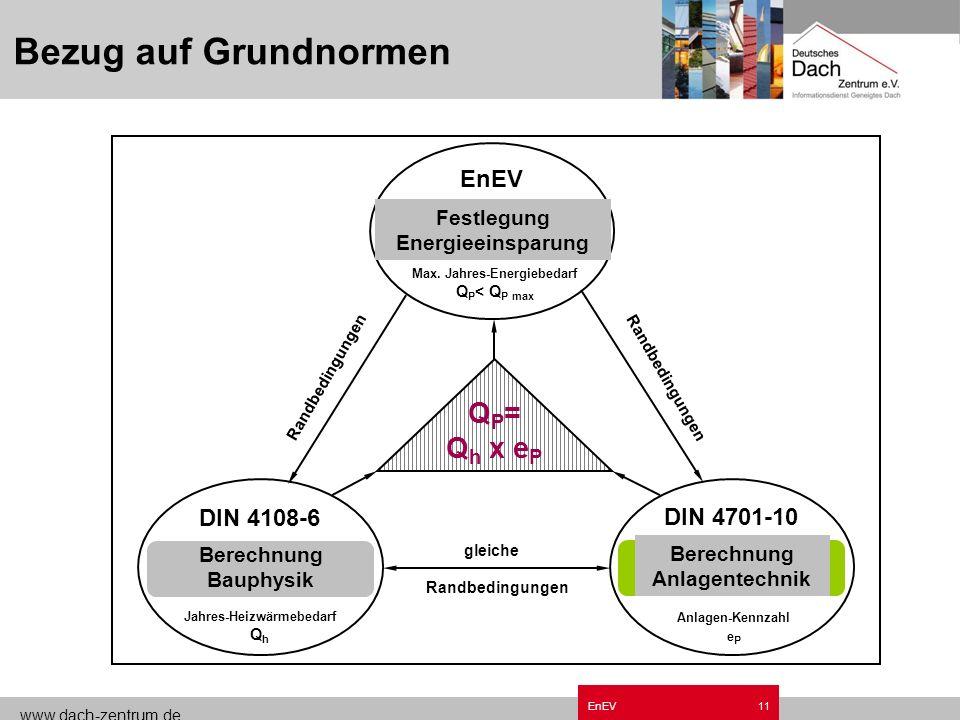 www.dach-zentrum.de EnEV10 Anforderungen EnEV - Altbau Verschärfung der Anforderungen an Bauteile (Ersatz-Erneuerung-Erweiterung) Ersatz alter Heiztec