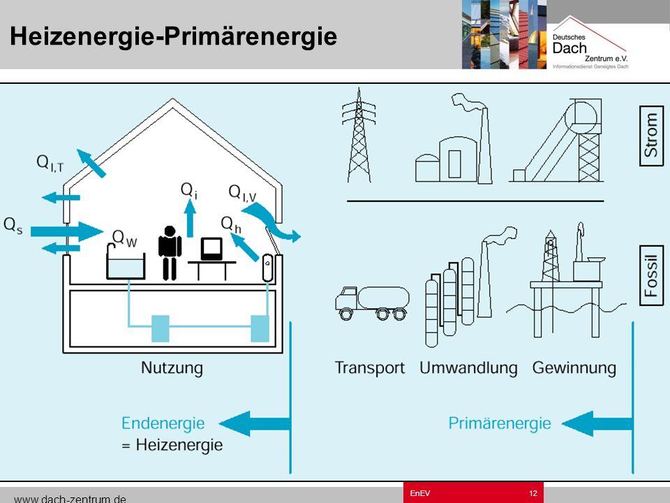 www.dach-zentrum.de EnEV11 Bezug auf Grundnormen Q P = Q h x e P Festlegung Energieeinsparung EnEV Max. Jahres-Energiebedarf Q P < Q P max Berechnung