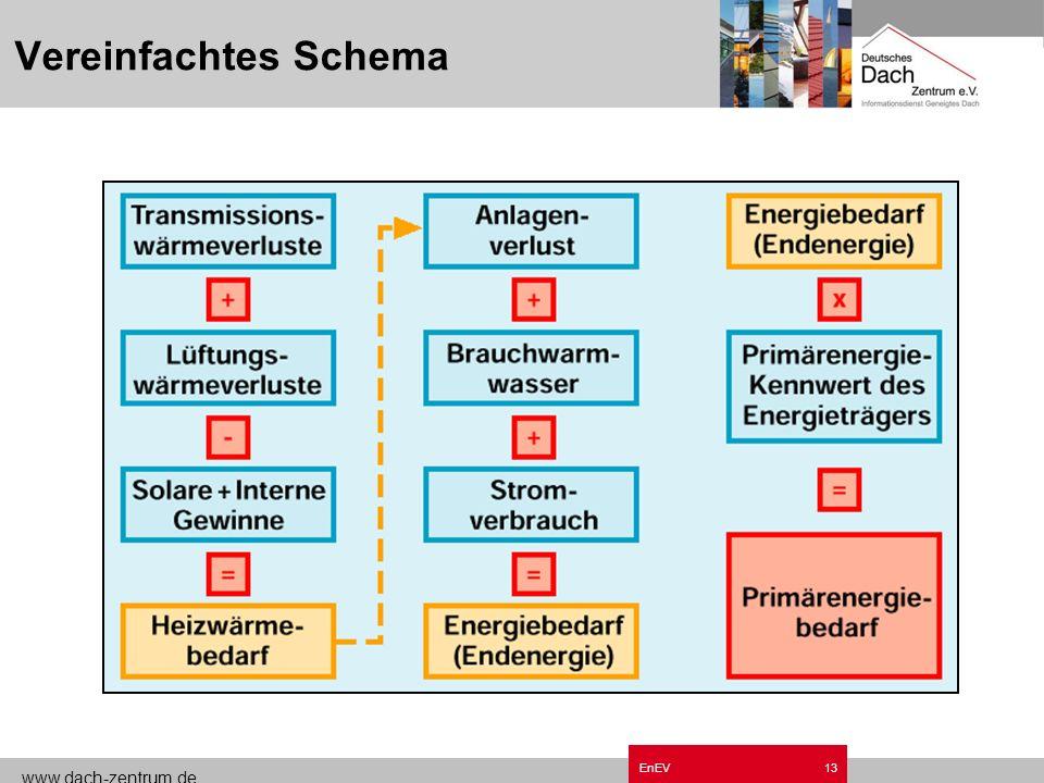 www.dach-zentrum.de EnEV12 Heizenergie-Primärenergie