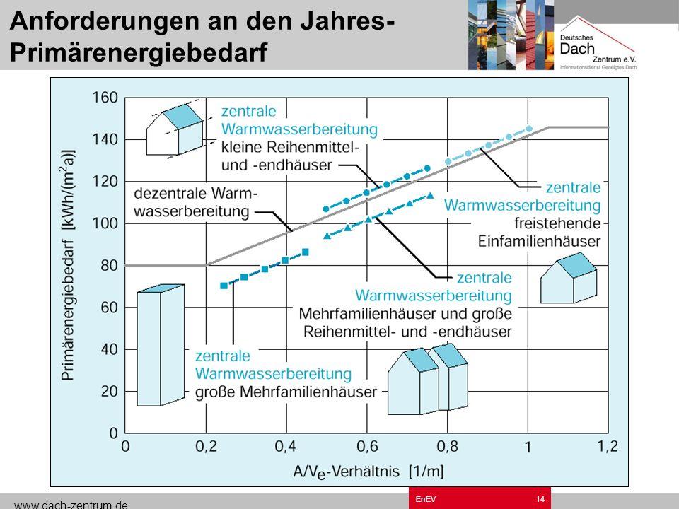 www.dach-zentrum.de EnEV13 Vereinfachtes Schema