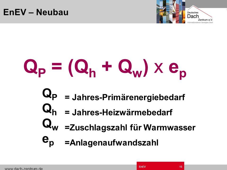 www.dach-zentrum.de EnEV14 Anforderungen an den Jahres- Primärenergiebedarf