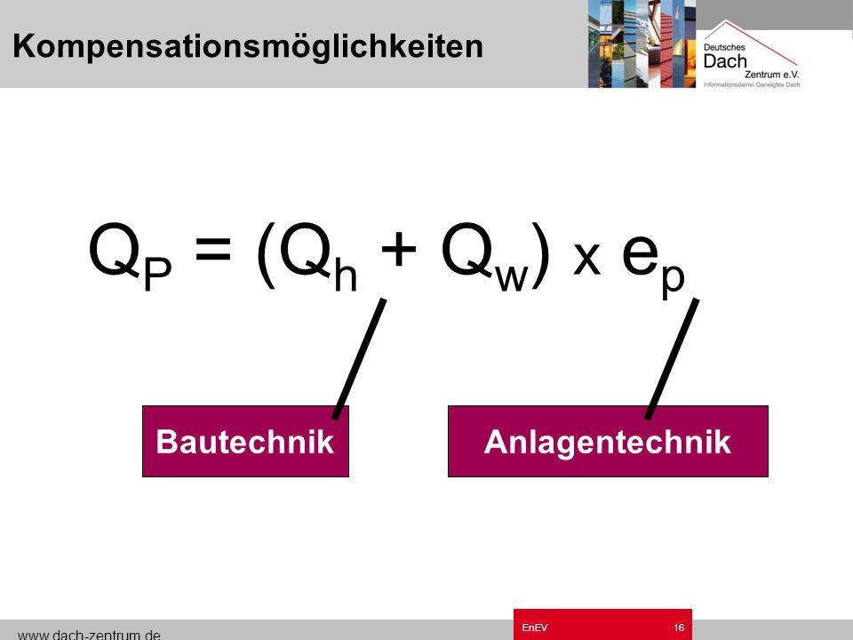 www.dach-zentrum.de EnEV15 EnEV – Neubau Q P = Jahres-Primärenergiebedarf Q h = Jahres-Heizwärmebedarf Q w=Zuschlagszahl für Warmwasser e p=Anlagenauf