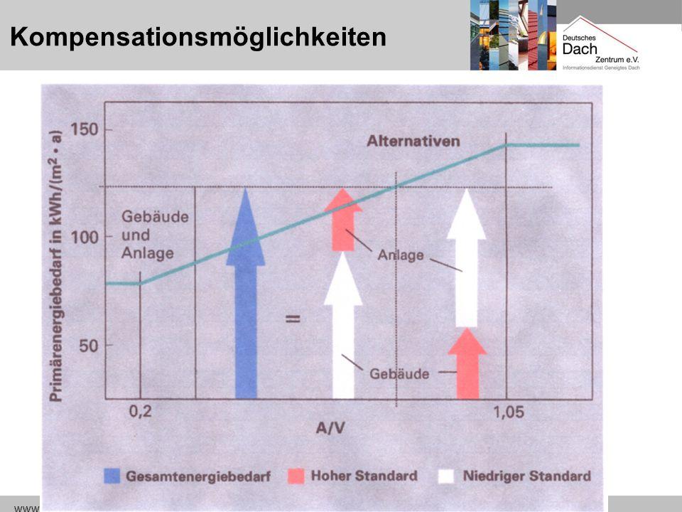 www.dach-zentrum.de EnEV16 Kompensationsmöglichkeiten Q P = (Q h + Q w ) x e p BautechnikAnlagentechnik