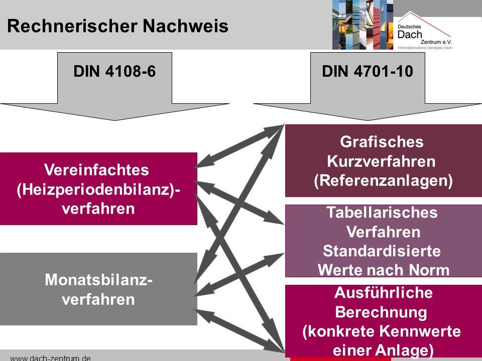 www.dach-zentrum.de EnEV18 Konsequenz EnEV-Neubau Wärmeschutz und Anlagentechnik müssen frühzeitig geplant werden