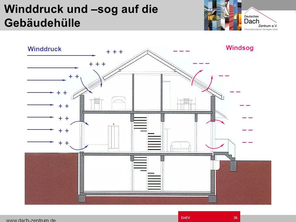 www.dach-zentrum.de EnEV34 Lüftungswärmeverluste Winddruck und -sog auf die Gebäudehülle Temperaturunterschiede an der Gebäudehülle Lüftungsanlagen (Ü