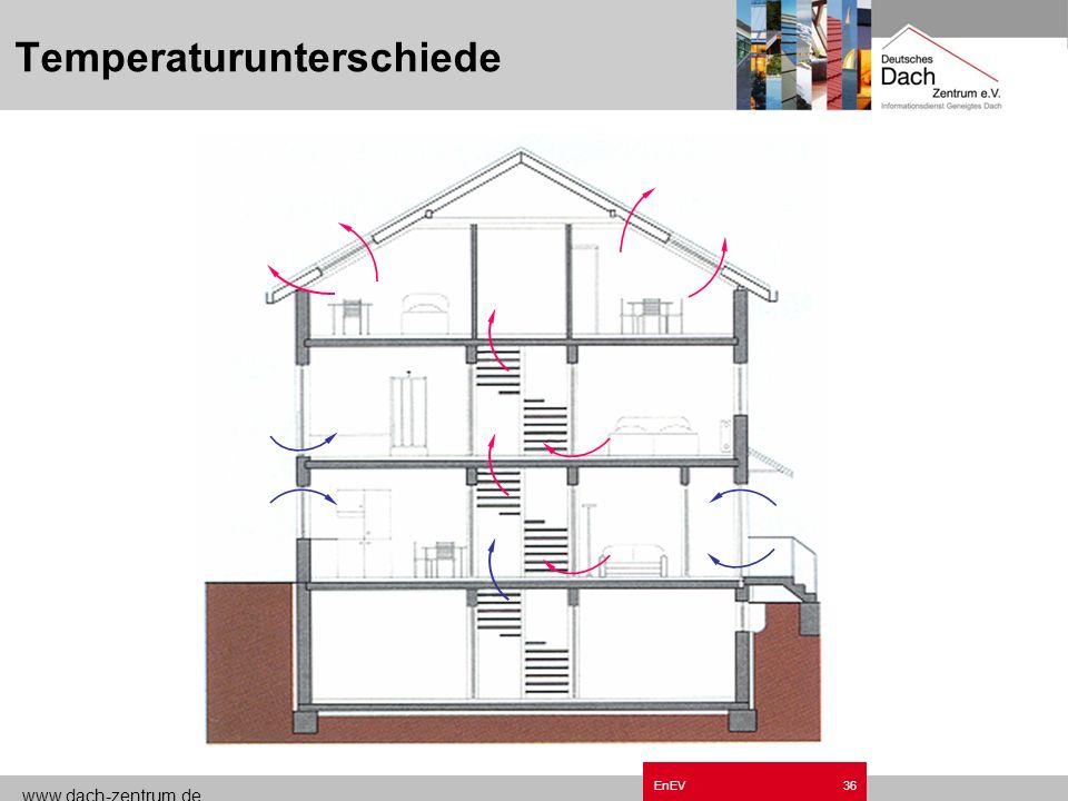 www.dach-zentrum.de EnEV35 Winddruck und –sog auf die Gebäudehülle + + + + Winddruck – – – – – – – – Windsog