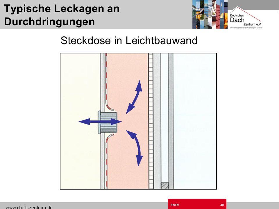 www.dach-zentrum.de EnEV47 Typische Leckagen an Durchdringungen Leuchtmittel in Decken