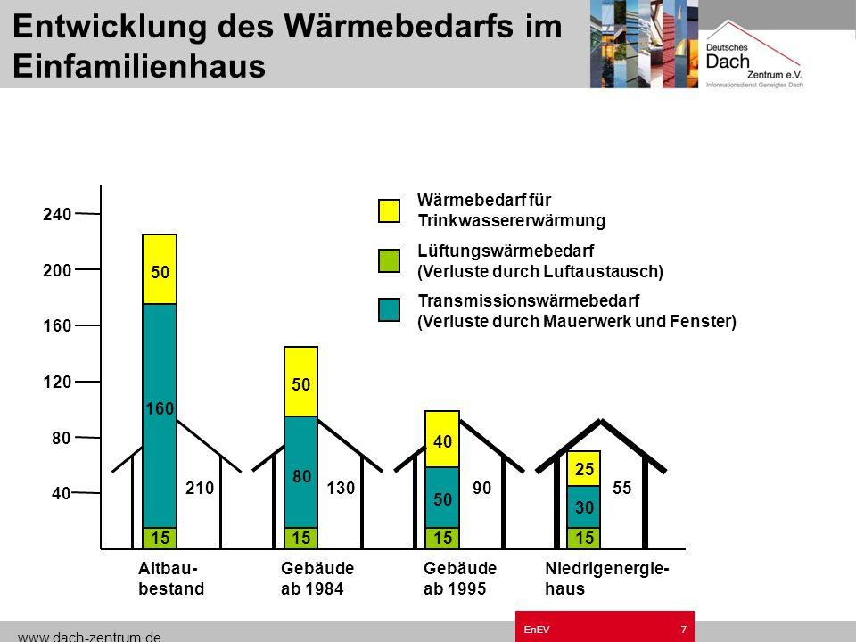 www.dach-zentrum.de EnEV6 Energieverbrauch in Deutschland Die Hälfte unseres Energieverbrauchs wird im Haushalt verheizt!