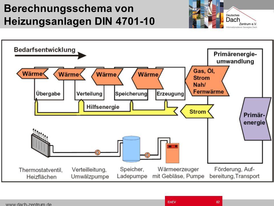 www.dach-zentrum.de EnEV81 Energetische Bewertung der Anlagentechnik DIN V 4701-10 ep =ep = Primärenergiebedarf zur Erzeugung von Heizwärme und Trinkw